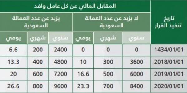 رسوم الاستقدام في السعودية 2020
