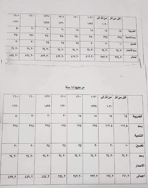 اسعار تجديد رخصة سيارة 3 سنوات في مصر 2020
