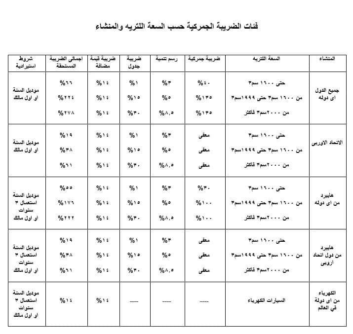 اسعار جمارك السيارات في مصر 2020